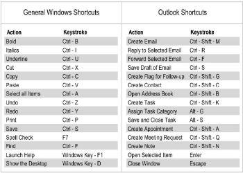 Shortcut Keys For Microsoft Outlook