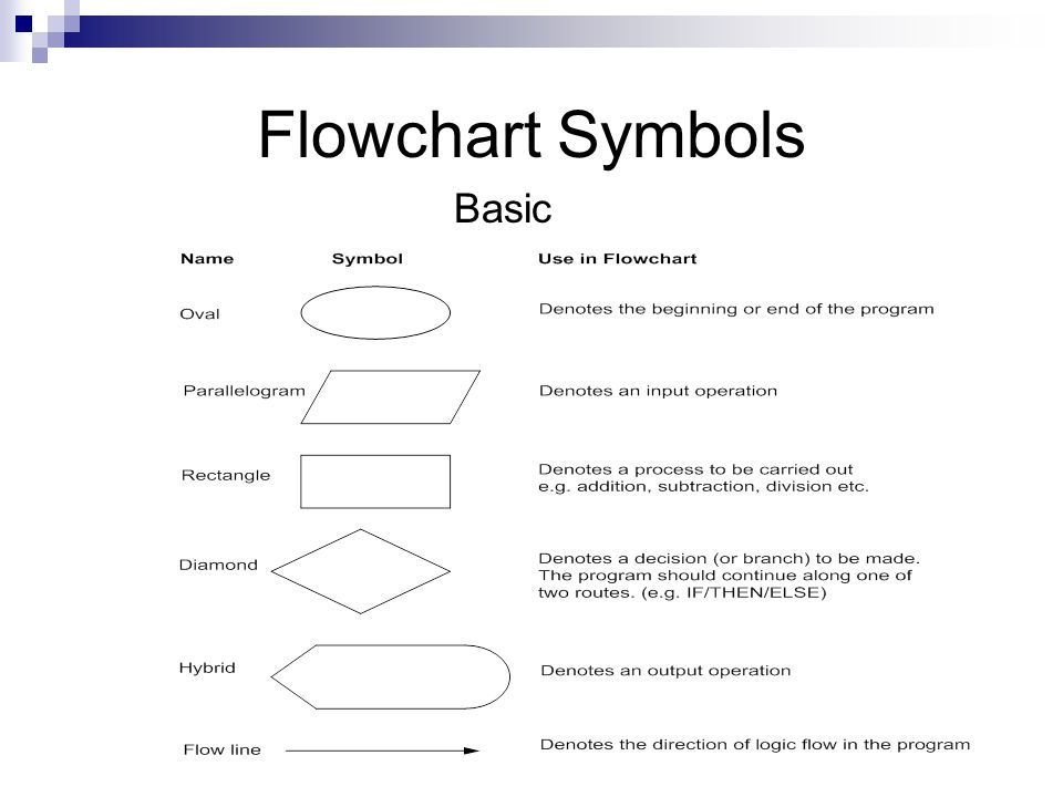 Class 9 Algorithms And Flowcharts In Programming Cyber Square