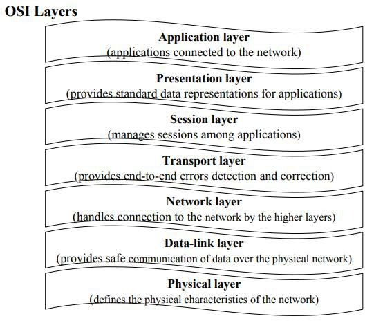 class 10 Computer Networking reading material