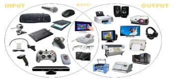 Input and Output Devices image